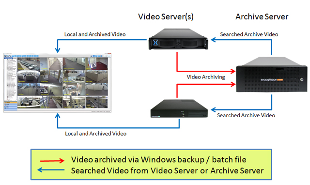 exacqVision Archive Map