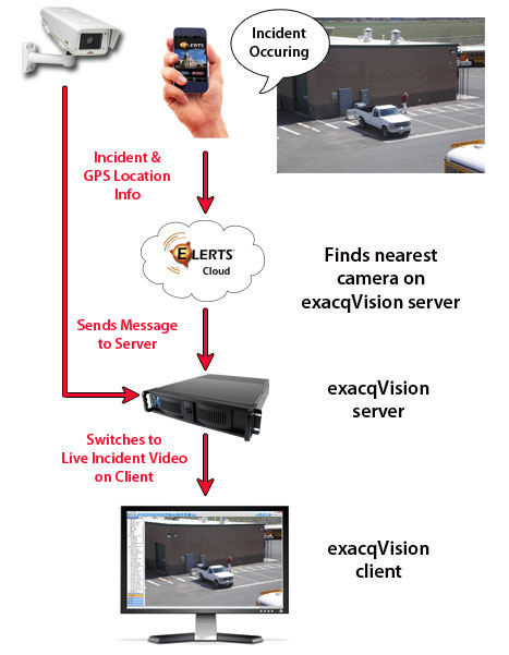 ELERTS exacqVision Integration