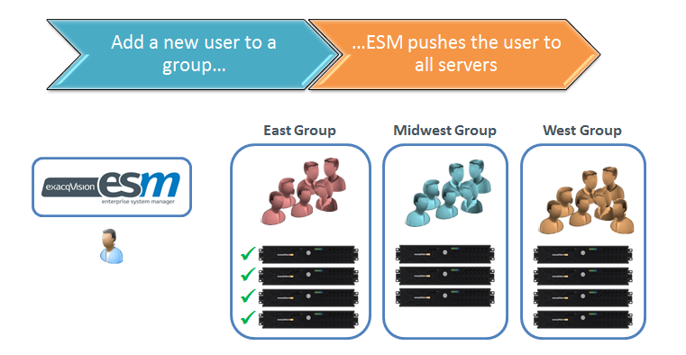 ESM Groups