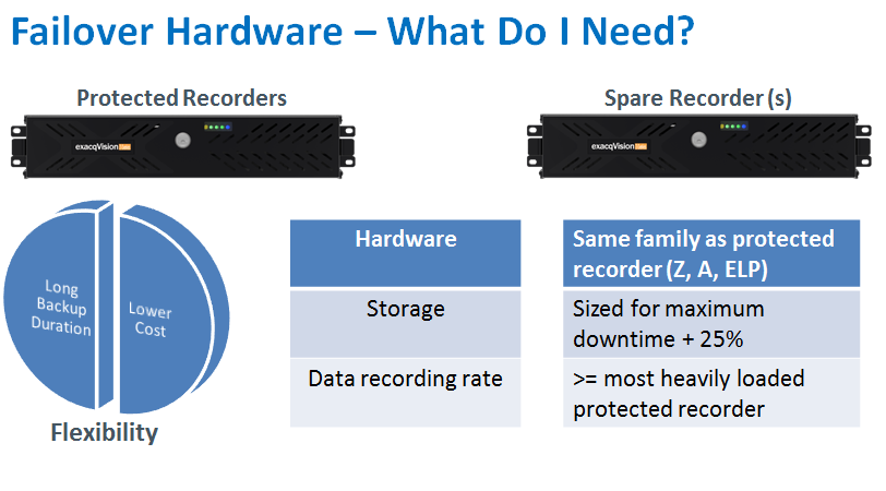 Failover Requirements