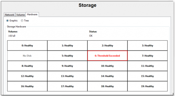 Visual HDD Storage Status for RAID systems