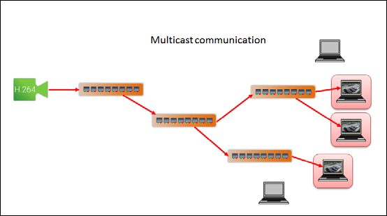 Multicasting vs  Multistreaming in IP Video Surveillance